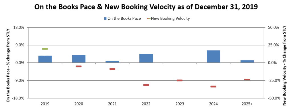 On the Books Pace & New Booking Velocity as of December 31, 2019