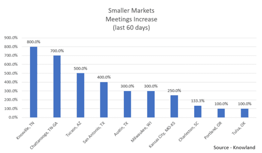 Smaller Markets Meetings Increase (last 60 days)