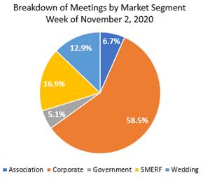 meetings growth 2020