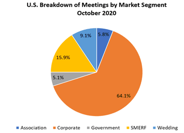 US Breakdown of Meetings by Market for October 2020