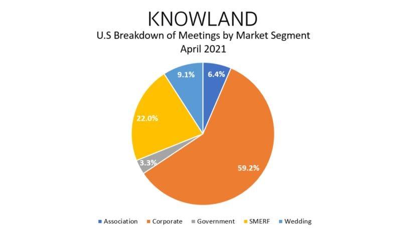 April 2021 Meeting Data