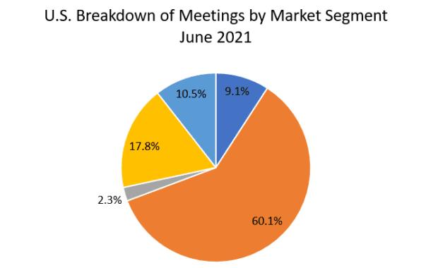June Meetings Data